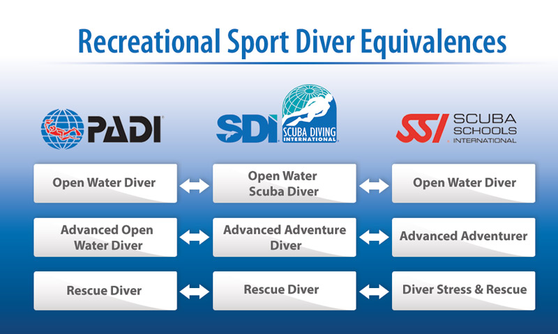 SDI vs PADI vs SSI course equivalents